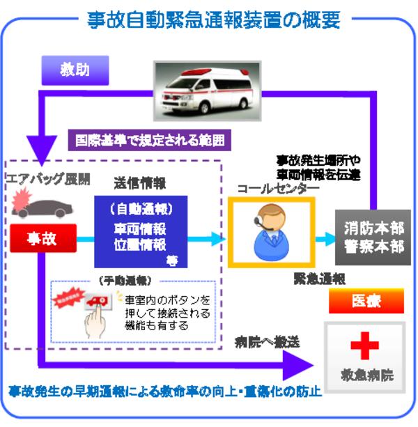 ✿事故自動緊急通報装置を導入!
